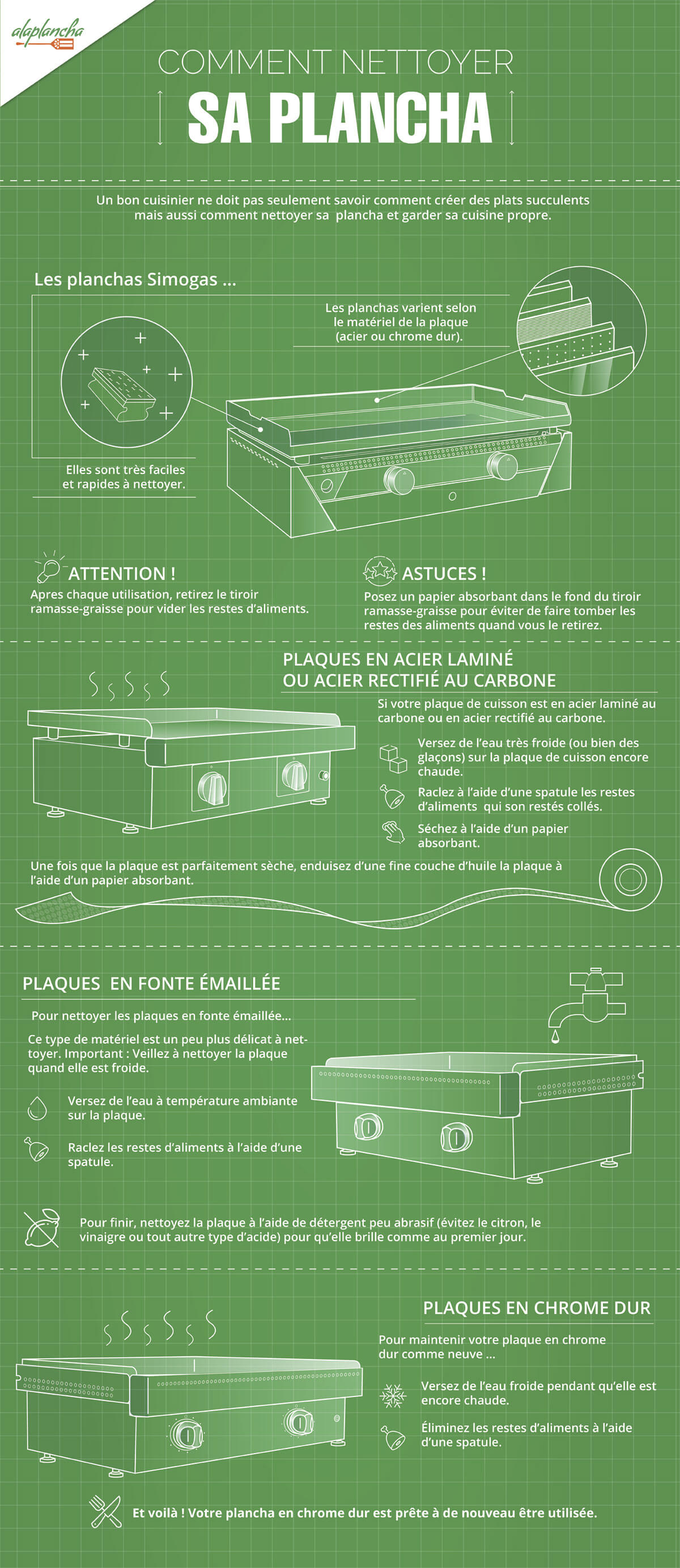Comment nettoyer les planchas Simogas - Infografia